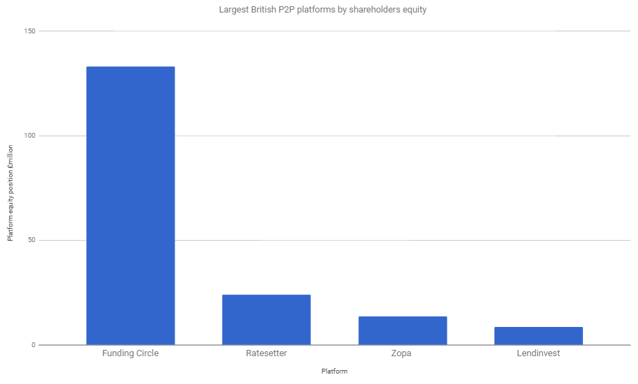 Equity of largest 4 P2P firms
