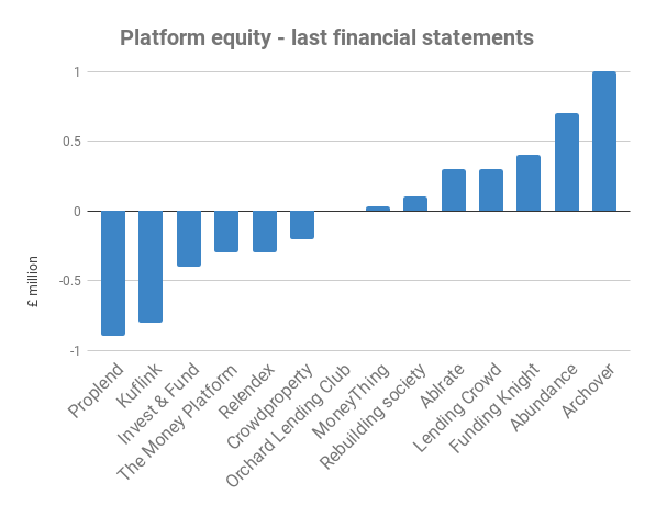 Equity of smaller British P2P firms