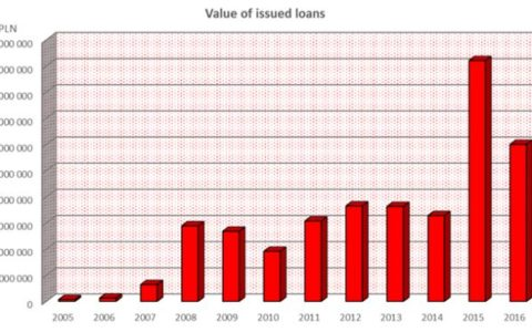 Eurocent lending volumes