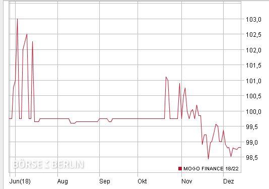 Mogo bond price