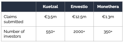 P2P lawsuit status for Kuetzal, Envestio and Monethera
