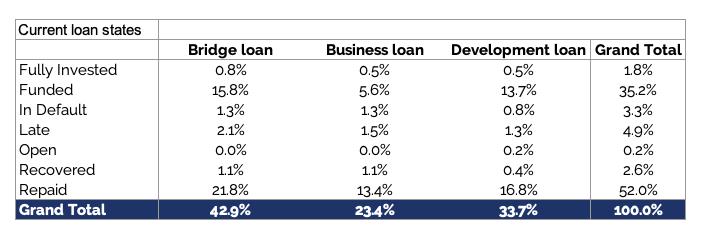 EstateGuru loan states May 2021