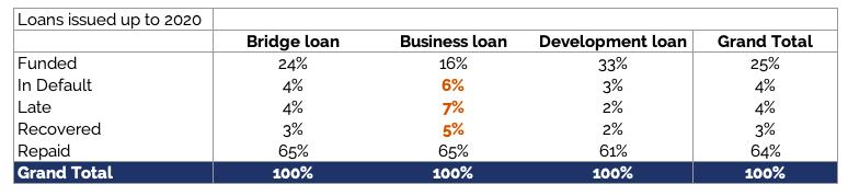 Estateguru loan performance by loan type