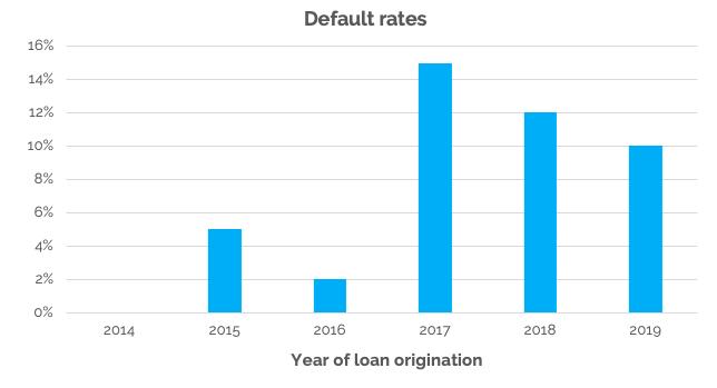 EstateGuru default rates